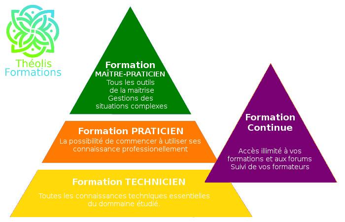 pyramide-des-compétences